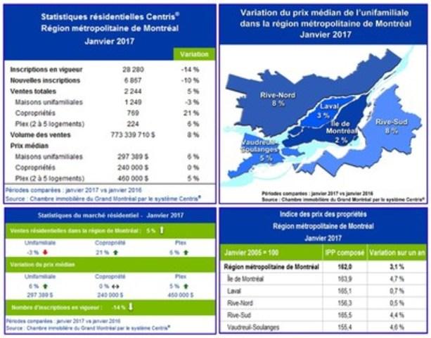 Statistiques de ventes résidentielles Centris® – Janvier 2017 (Groupe CNW/Chambre immobilière du Grand Montréal)