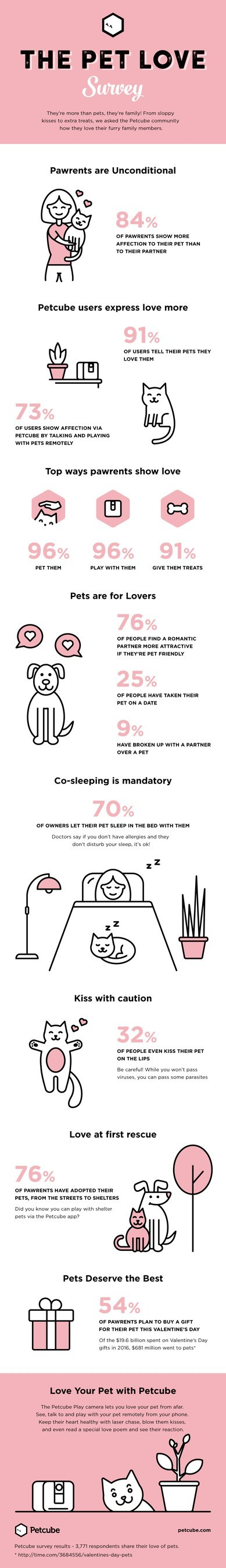 Pets are loving parts of the family! But how much do we show them love? How important are they to our relationships? Petcube found out with its first-ever survey of pet love! This infographic presents results, including that 84% of people show their pet more love than their romantic partner, 54% of people plan to buy their pets a gift for V-Day, and 76% of people find a romantic partner more attractive if they're pet friendly.