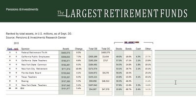 Top 10 Retirement Funds