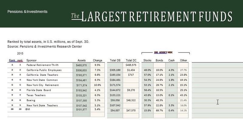 Top 10 Retirement Funds