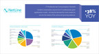 NetLine Study Reveals Significant Gap in IT Content Marketing Strategies and Market Realities