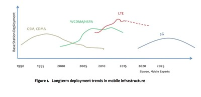 Figure 1. Longterm deployment trends in mobile infrastructure