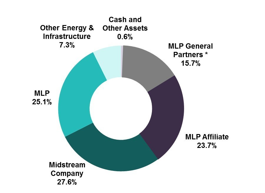 The Fund's investment allocation as of January 31, 2017 is shown in the pie chart. For illustrative purposes only. Figures are based on the Fund's gross assets. *Structured as corporations for U.S. federal income tax purposes. Source: Salient Capital Advisors, LLC, January 31, 2017.