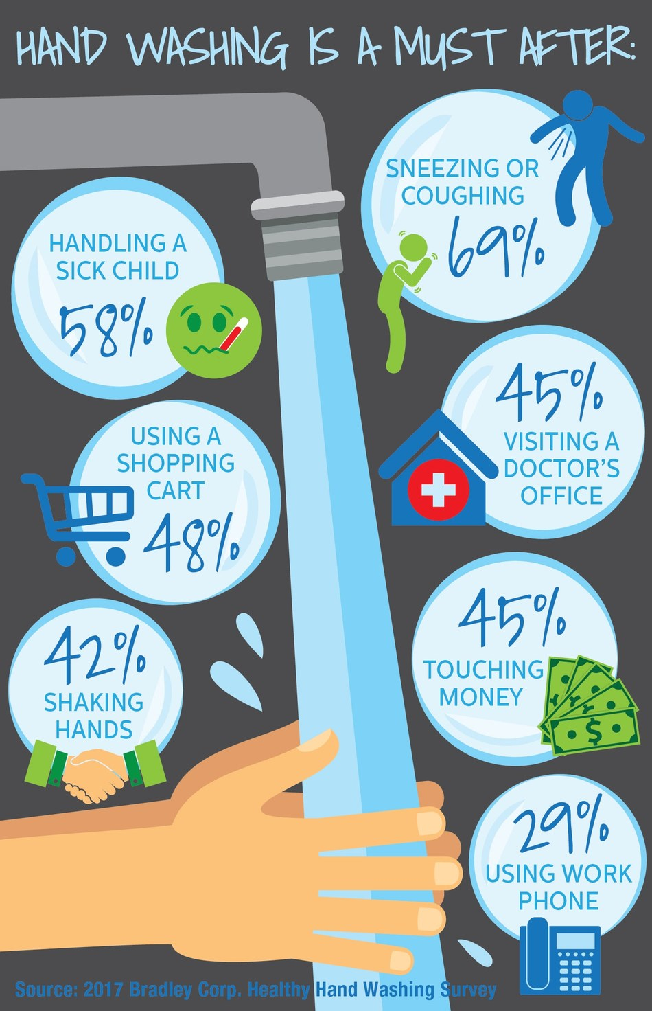 According to the 2017 Healthy Hand Washing Survey, a majority of Americans feel they must wash their hands after sneezing, coughing or handling a sick child.