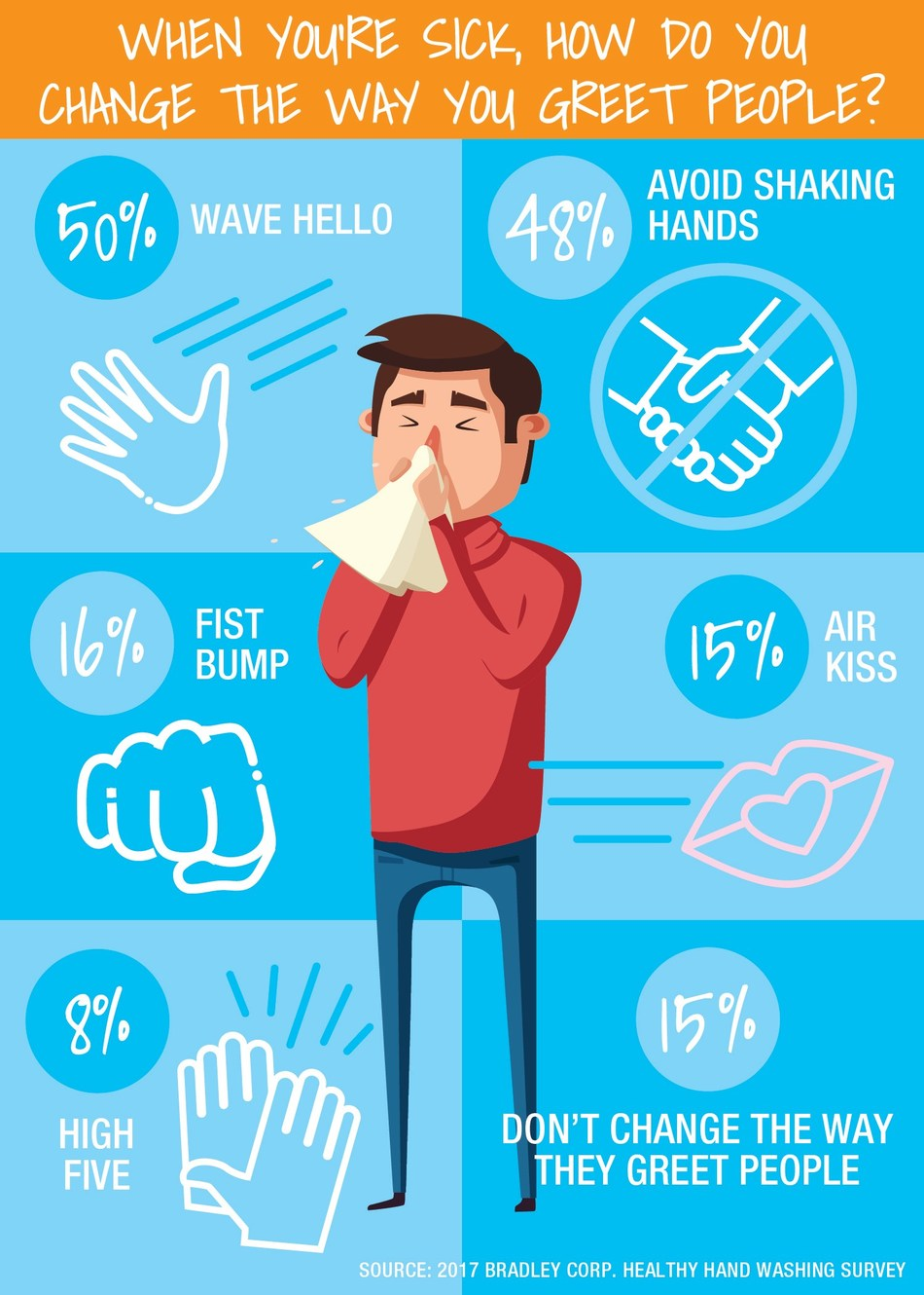 The Healthy Hand Washing Survey reveals that Americans change the way they greet people when they're sick. Some simply wave hello, while others use a fist bump or air kiss as their greeting.