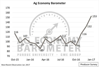 Producer sentiment about the agricultural economy skyrocketed to an all-time high in January, jumping from 132 to 153, according to the latest reading of the Purdue/CME Group Ag Economy Barometer. (Purdue/CME Group Ag Economy Barometer/David Widmar)