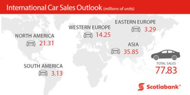 Scotiabank Economics International Car Sales Outlook. (CNW Group/Scotiabank)