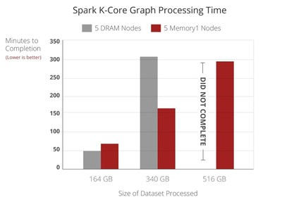 Spark K-Core Graph Processing Time