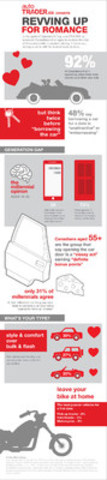 INFOGRAPHIC: autoTRADER.ca study reveals the role of automobiles in modern dating and changing sentiment among ...