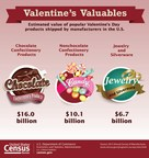 U.S. Census Bureau Facts for Features: Valentine's Day 2017: Feb. 14