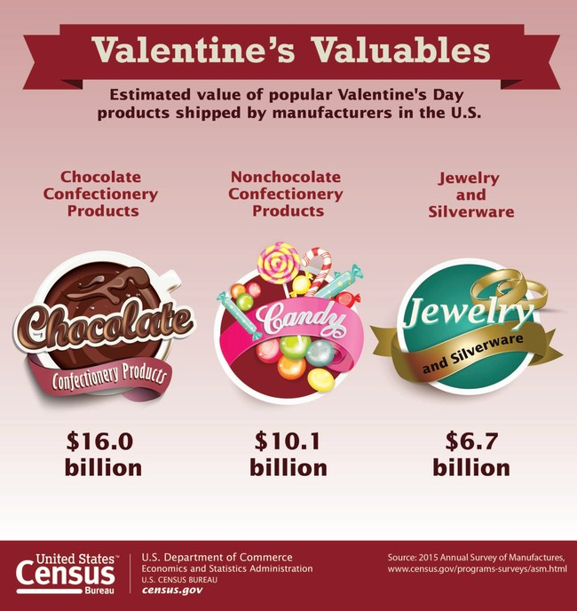 The estimated value of popular Valentine's Day products shipped by manufacturers in the U.S. Source: U.S. Census Bureau