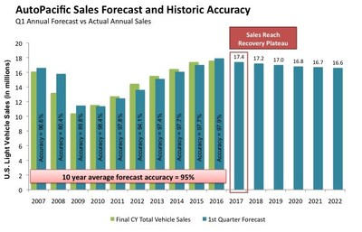 AutoPacific Q1 annual forecasts have achieved an average 95% accuracy compared to year-end actual sales since 2001, including the virtually unpredictable 2008 crisis. Source: AutoPacific, Inc.