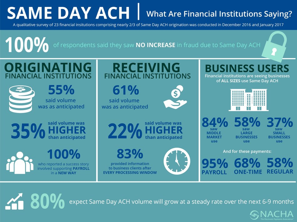 Same Day ACH: What Are Financial Institutions Saying?