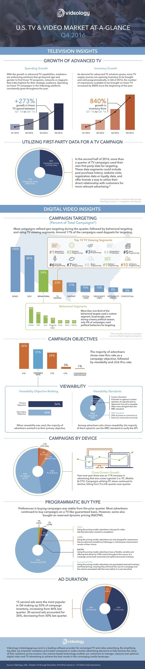 Videology's Q4 2016 'TV & Video At-A-Glance' report