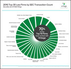 70% of Top 10 Securities Law Firms Worked on Transactions with Vintage in 2016