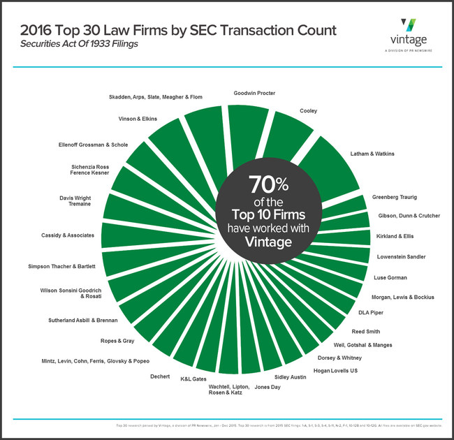 In 2016, 70% of the Top 10 law firms that specialize in the SEC transactions required by the Securities Act Of 1933, worked with Vintage, the capital markets, corporate services and institutional & mutual fund services division of PR Newswire.