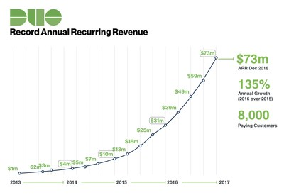 Cloud-based information security provider jumps from $31 million to $73 million in annual recurring revenue