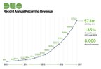 Duo Security Delivers 135% Annual Recurring Revenue Growth and Brings Aboard Top Security Leaders from Facebook, Etsy, 451 Research, Workday and More