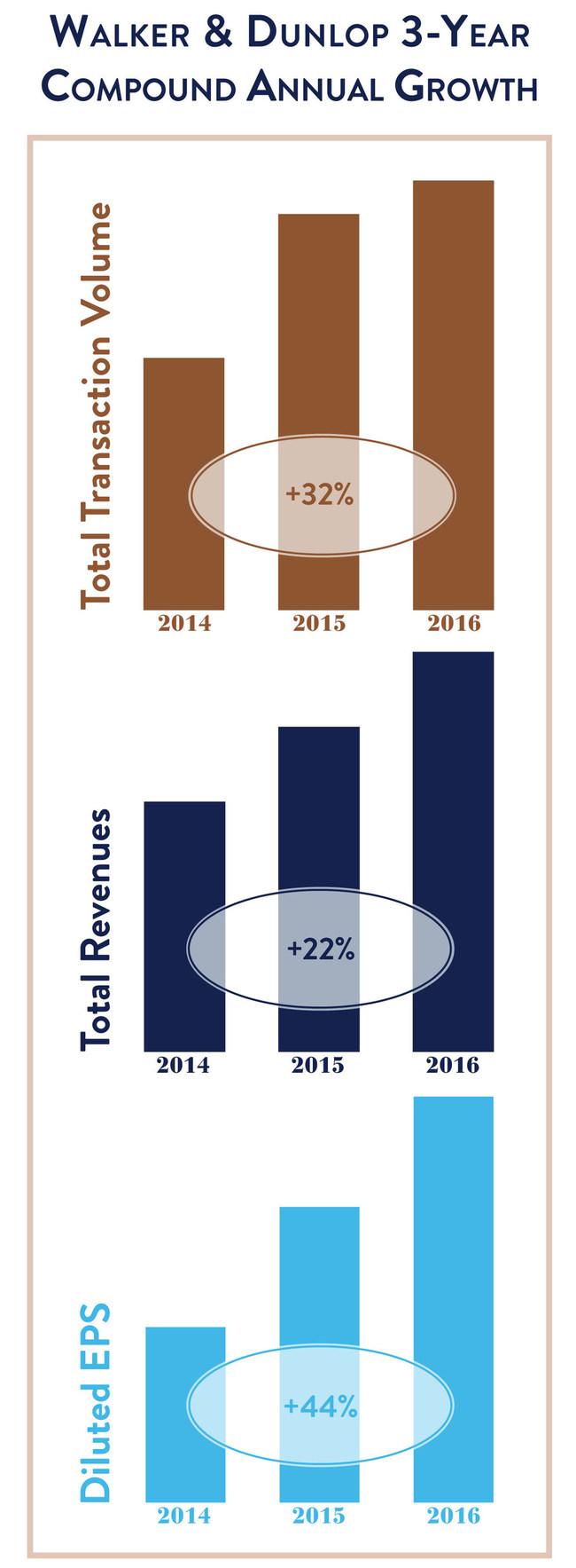 Walker & Dunlop 3-Year Compound Annual Growth