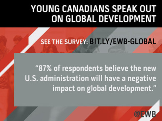 EWB Young Canadians Survey Twitter Stats (CNW Group/Engineers Without Borders Canada)
