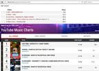 Charts (PRNewsFoto/Universal Music Latin Entertain)