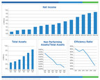 BSB Bancorp, Inc. Reports Fourth Quarter Results - Year Over Year Earnings Growth of 73%