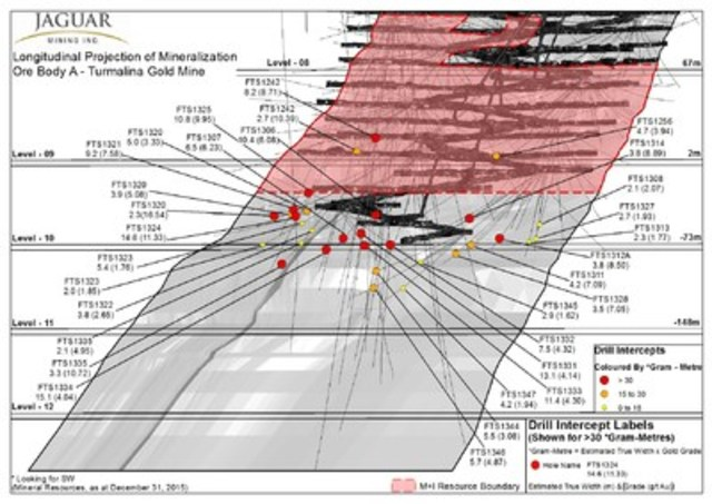 Figure #2 - Longitudinal Projection of Mineralization Ore Body A - Turmalina Gold Mine (CNW Group/Jaguar Mining Inc.)