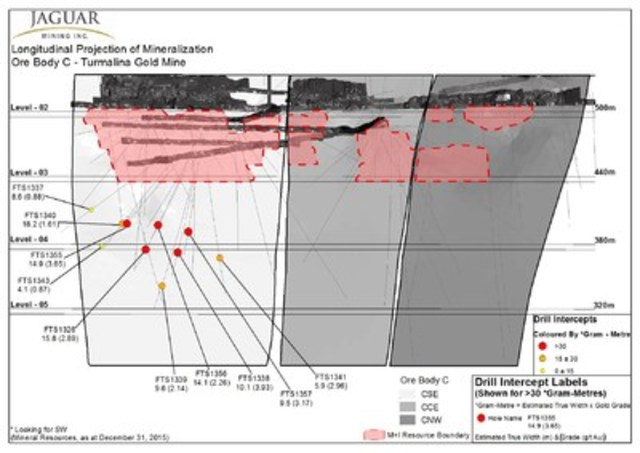 Figure #3 - Longitudinal Projection of Mineralization Ore Body C - Turmalina Gold Mine (CNW Group/Jaguar Mining Inc.)