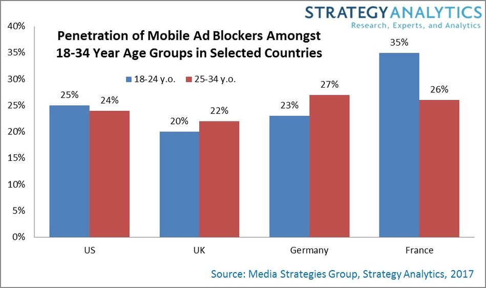 Penetration of Mobile Ad Blockers Amongst 18-34 Year Age Groups in Selected Countries (PRNewsFoto/Strategy Analytics)