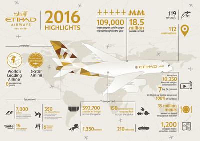 Etihad Airways 2016 Highlights Infographic