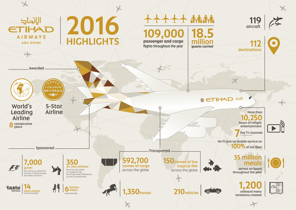 Etihad Airways 2016 Highlights Infographic