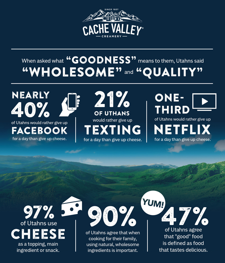 Cache Valley Goodness Survey (PRNewsFoto/Cache Valley(R) Creamery)