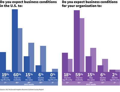 Election outcome boosts confidence in business climate