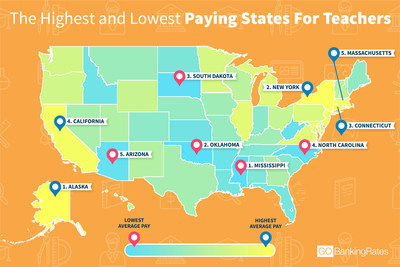 Latest GOBankingRates study finds where teachers can expect to make the highest (and lowest) salaries.