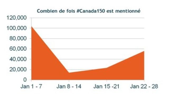 Combien de fois #Canada150 est mentionné (Groupe CNW/Groupe CNW Ltée)
