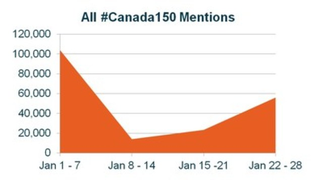 All online mentions of #Canada150, since January 1, 2017. (CNW Group/CNW Group Ltd.)