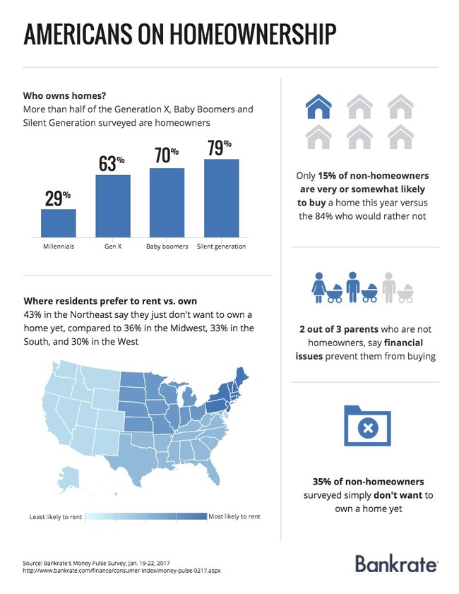 59 million American adults (one in four) are considering buying a home this year, according to a new Bankrate.com report.