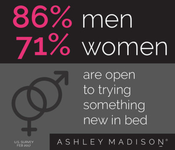 news releases american style ashley madison survey finds that americans indulged kinky play