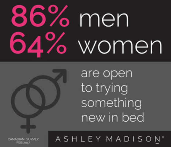 The majority of North Americans are open to sexual experimentation in the bedroom, according to a Leger survey commissioned by AshleyMadison.com (CNW Group/AshleyMadison.com)