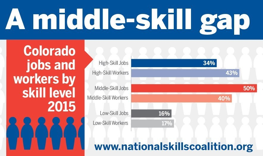 In Colorado, middle-skill jobs account for 50 percent of the labor market, but only 40 percent of the state's workers are sufficiently trained to fill these positions