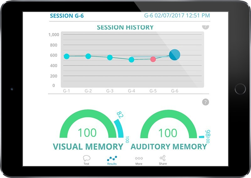 Roberto's advanced reporting creates a unique Brain Performance Profile with trending data available at a glance.