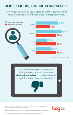Research from The Creative Group suggests job seekers' online presence can affect their employment prospects