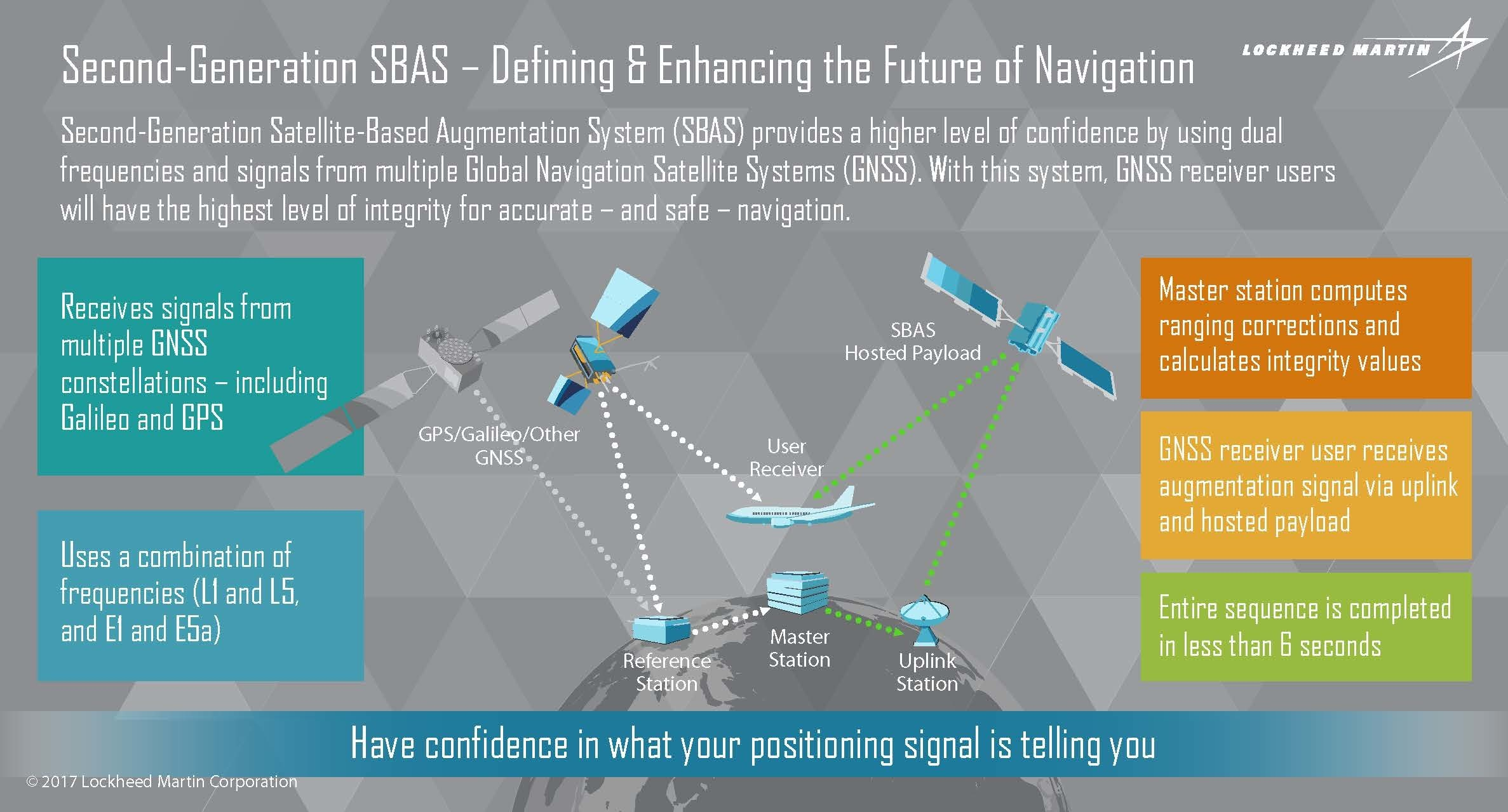 To improve precision navigation, a second-generation Satellite-Based Augmentation System (SBAS) will use signals from both the Global Positioning System (GPS) and the Galileo constellation, and dual frequencies, to achieve even greater Global Navigation Satellite System (GNSS) integrity and accuracy.