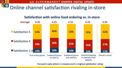 Satisfaction with online food shopping versus in-store shopping satisfaction rating.