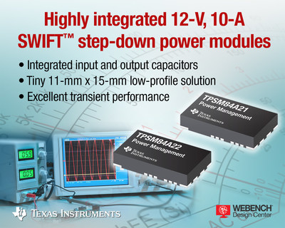 Pair of 12-V, 10-A, 4-MHz step-down power modules from Texas Instruments provide a power management solution that is 20% smaller than any other 10-A power module-based solution available today. The easy-to-use SWIFT TPSM84A21 and TPSM84A22 DC/DC modules integrate power MOSFETs, shielded inductors, input and output capacitors, and passives into a tiny, low profile footprint.