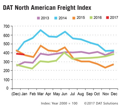 The DAT North American Freight Index edged downward in January as spot truckload freight settled into a typical post-holiday pattern, albeit at significantly elevated levels compared to this time last year.
