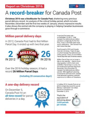 CNW | Christmas 2016 was a record-breaker for Canada Post