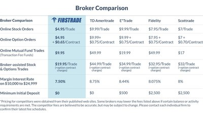Fidelity trading fee options