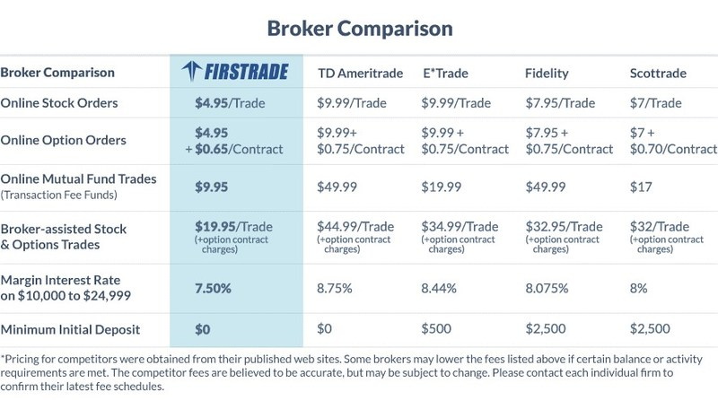 Broker Comparison