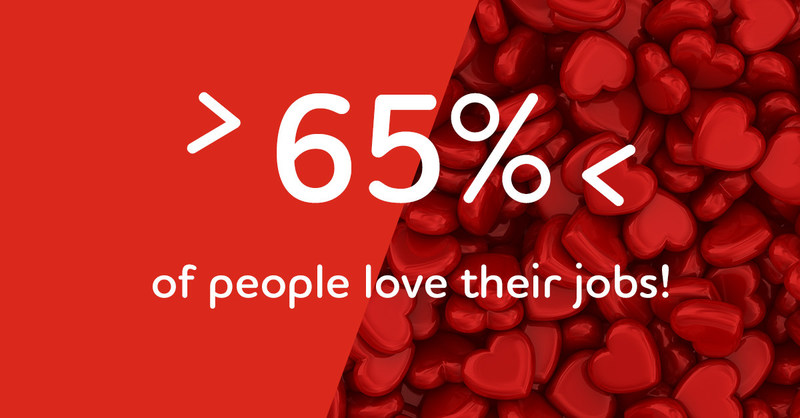 """During a recent Adecco Staffing USA survey, people were asked the short but complicated question, """"Do you love your job?"""""""